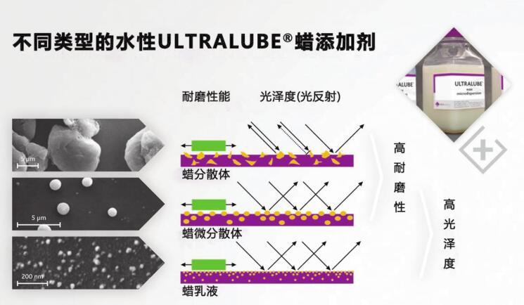 聚乙烯蜡分散体粒径