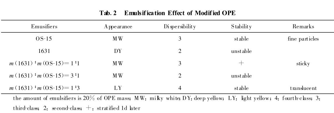 Emulsification Effect of Modified OPE