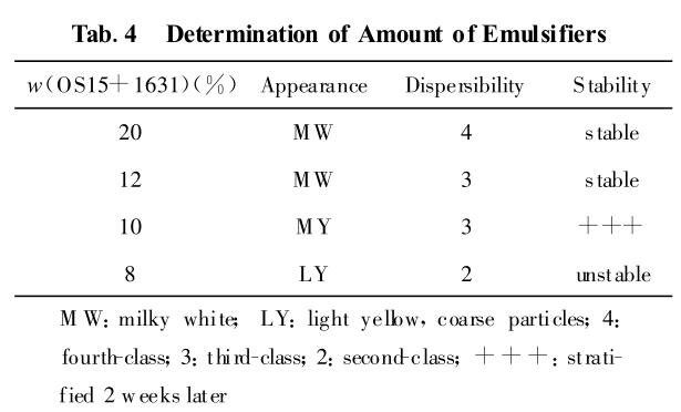 Determination of Amount of Emulsifiers