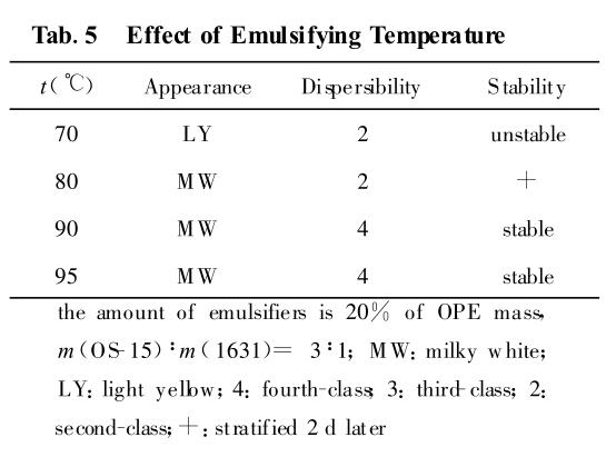Effect of Emulsifying Temperature